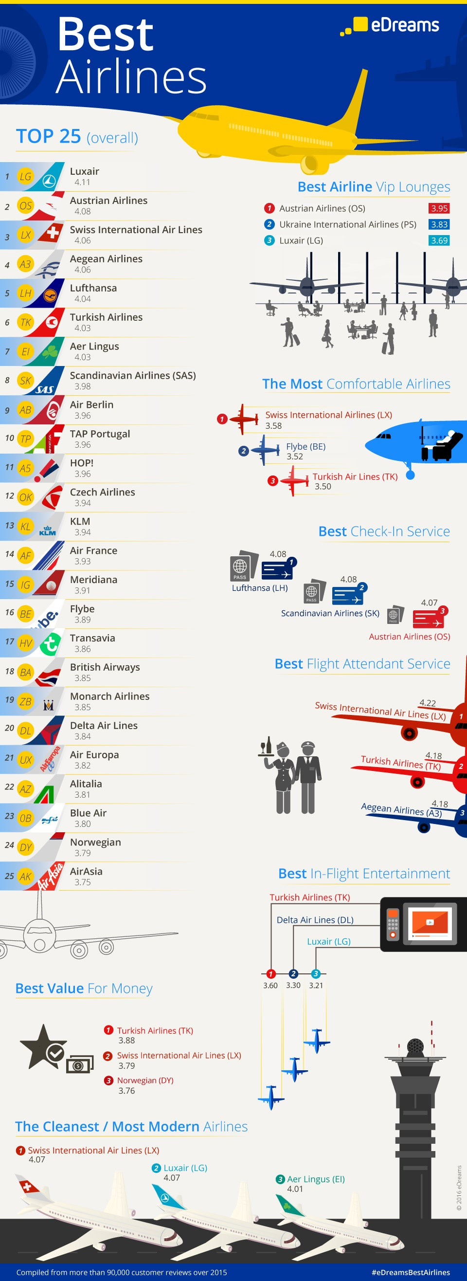 Best Airlines 2015