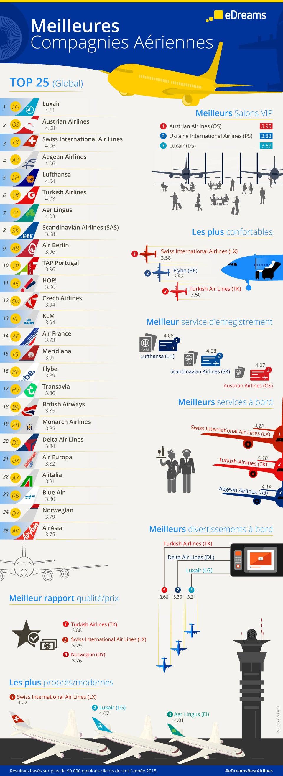 meilleures compagnies aériennes