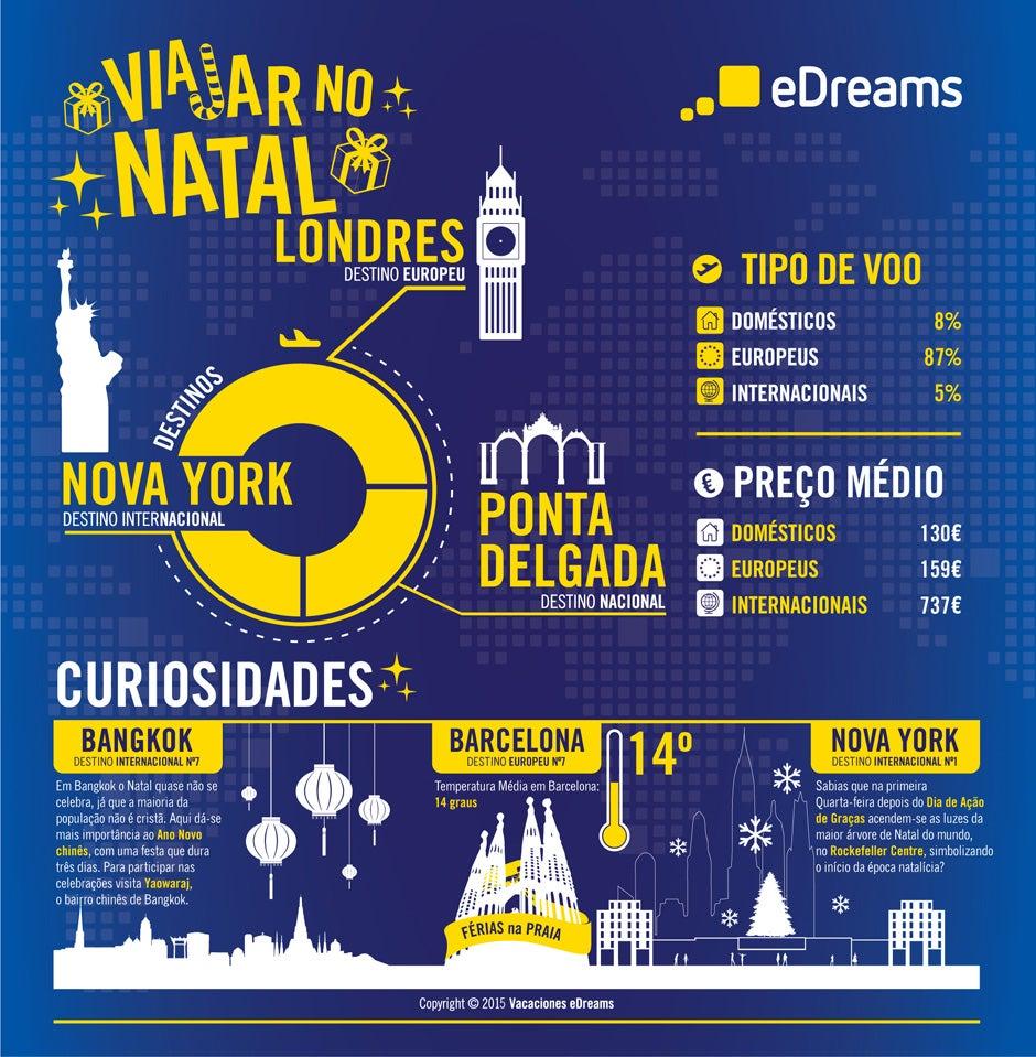 Infogracia Viajar no Natal 2015
