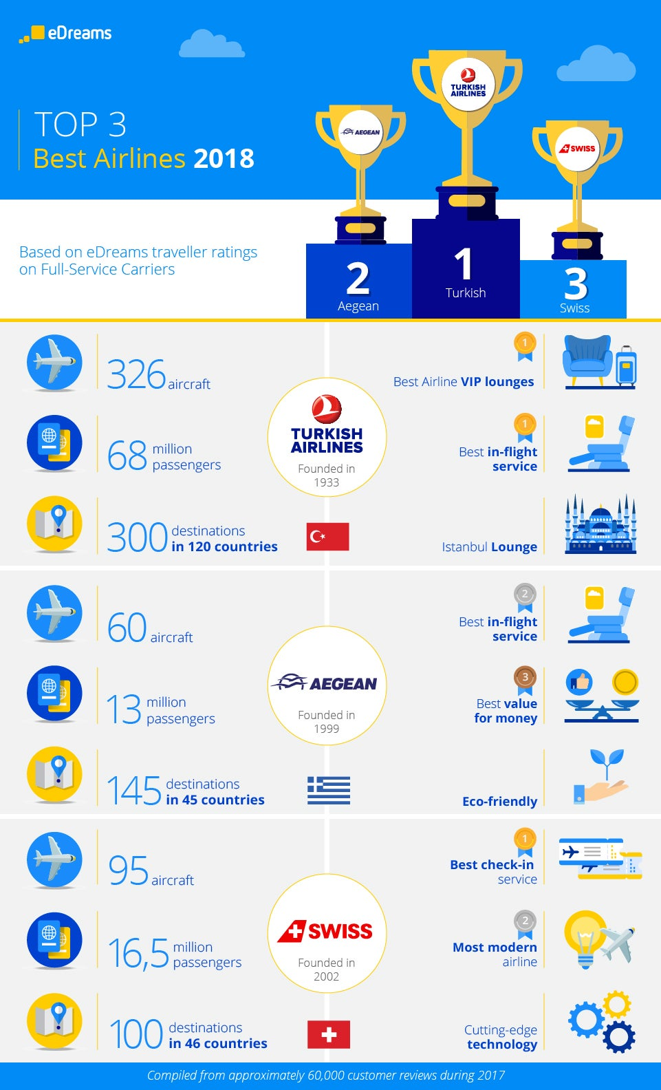infograph best airlines