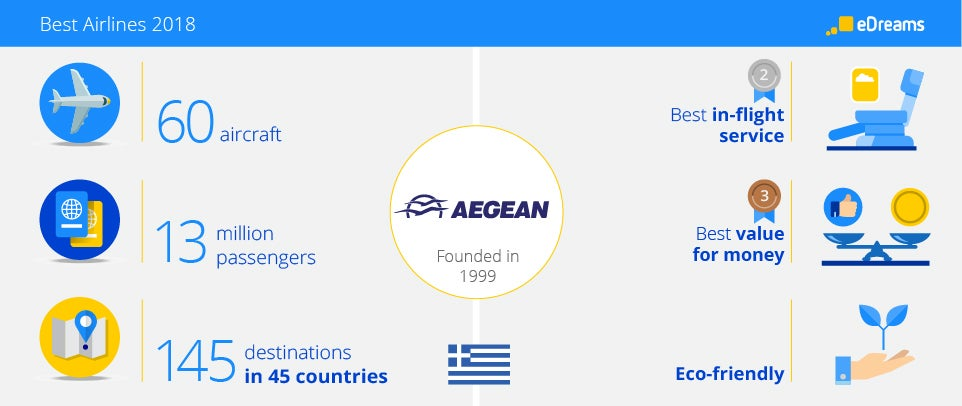 Aegean Airlines Infograph
