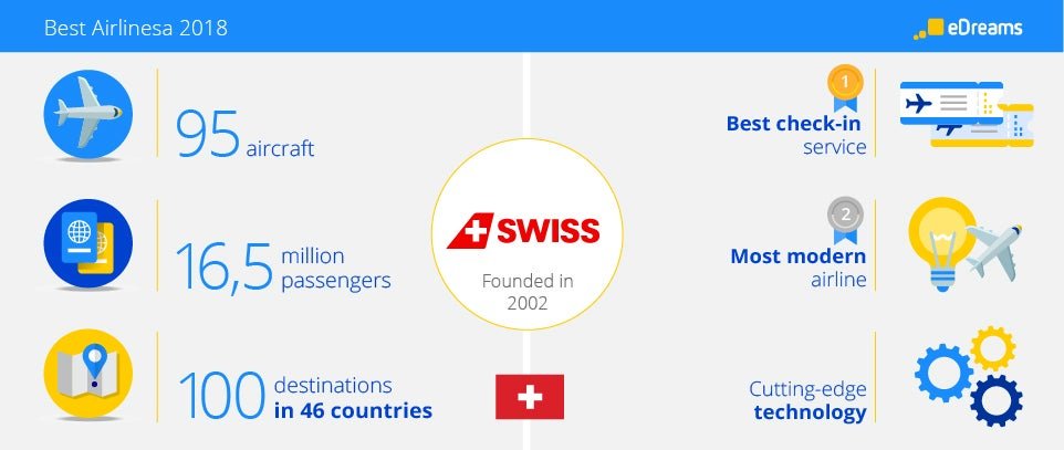 Swiss Airlines Infograph