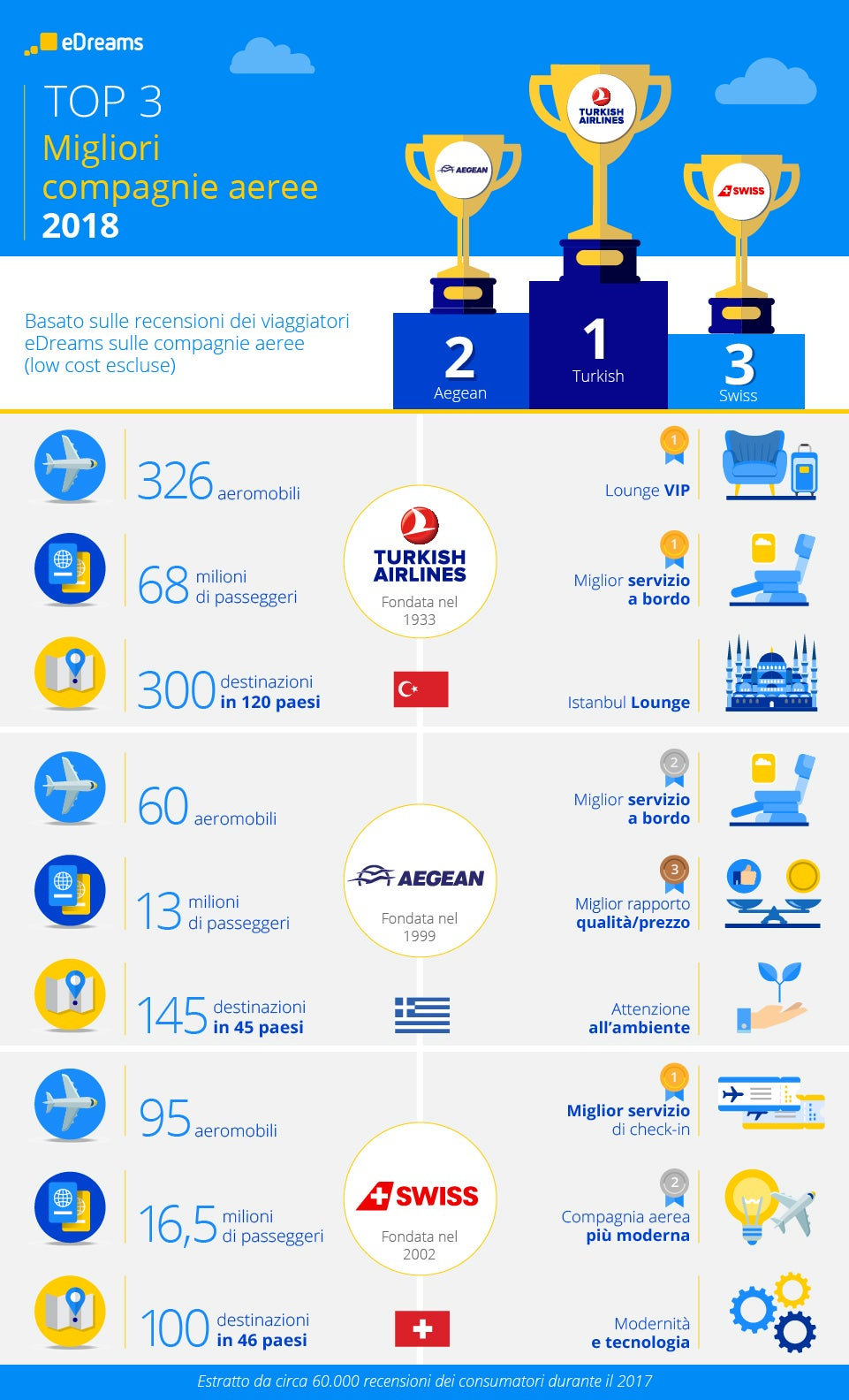 infograph best airlines 2018