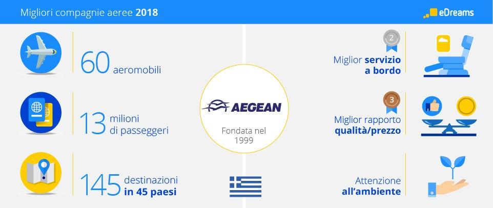 infograph aegean