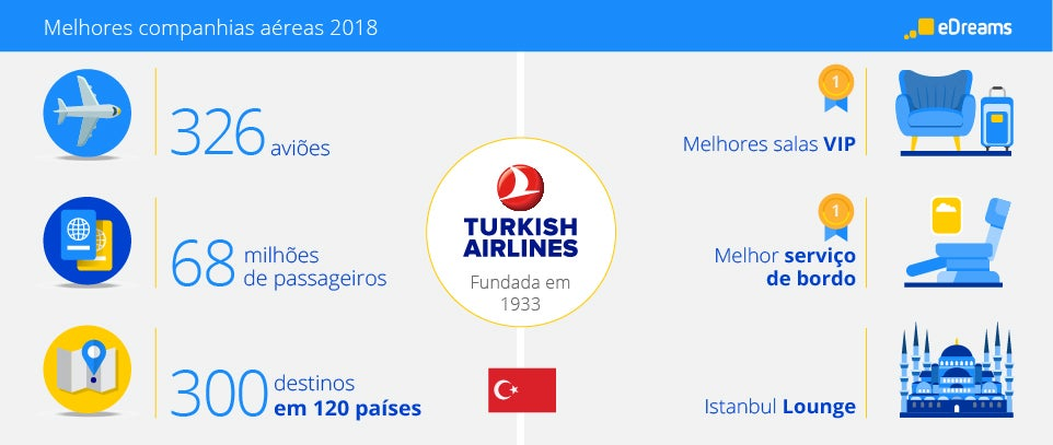 infograph Turkish Airlines