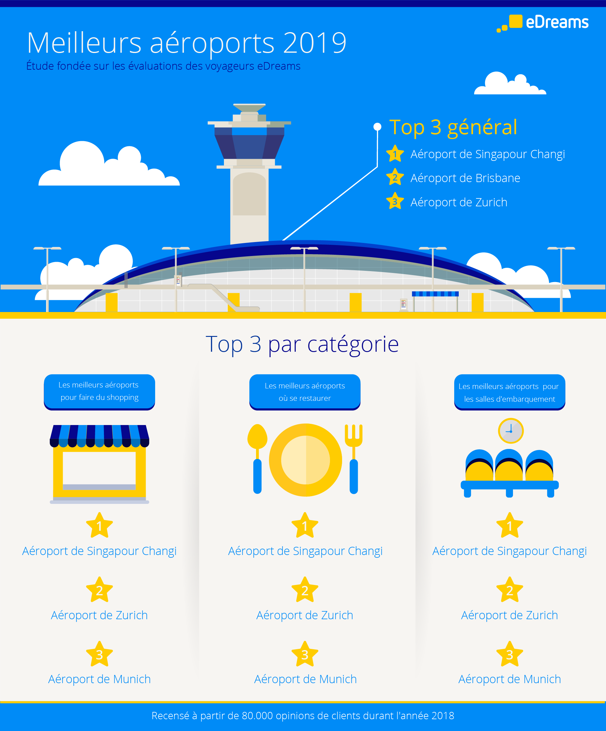 best airports infographic