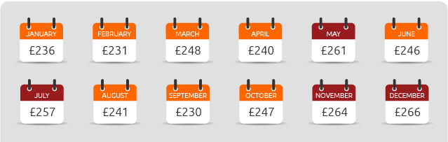 Montly price of flights