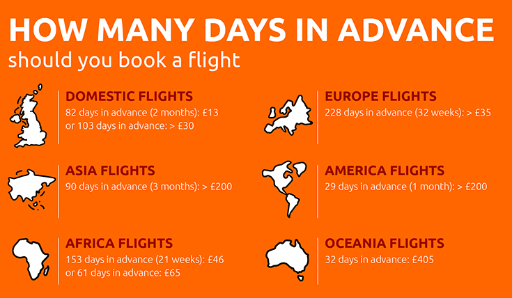 How many days in advance should you book a flight